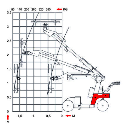 Handling equipment Smart Lift SL380 Outdoor High Lifter diagram